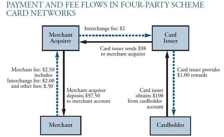 Benefits of accepting rewards based credit cards pivotal payments merchant fees significantly vary by card type in the example below we use a 100 transaction as an example to illustrate the process and fictional fees reheart Choice Image